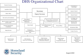Brief Documentary History Of The Department Of Homeland