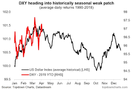 U S Dollar Seasonality Enters Negative 6 Month Period See