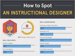 The Evolving Role Of Instructional Design In Higher