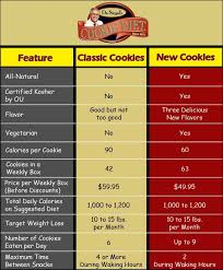 Diet Plans Comparison Chart Improved Cookies And Weight Loss Plan Make Dr Siegals