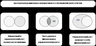 Реферат Сравнительной характеристики финансового и  Рисунок 1 Варианты взаимодействия управленческого и финансового учета на коммерческих предприятиях