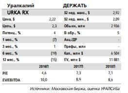 Уралкалий акции urka форум цена акций котировки стоимость  Уралкалий выкупит обыкновенные акции по 135 95 руб акция