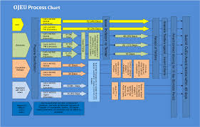 Ojeu Process Chart Nhs Vale Of York Ccg Procurement And Tendering Regulations