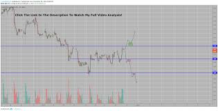 Acb Stock Analysis For Nyse Acb By Tradewithtyler Tradingview