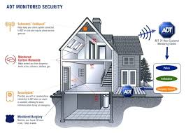 diy home security how to design a home security system diy home security systems nz