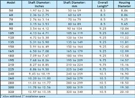 Shaft Packing Size Chart Simplan Shaft Seals Simplex Americas