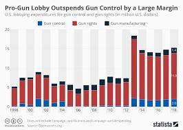 Chart Pro Gun Lobby Outspends Gun Control By A Large Margin
