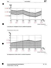 Vw Ac Pressure Chart I Over Filled My Ac How Do I Reverse Rennlist Porsche