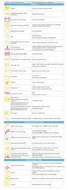 Vw Polo Catalytic Converter Warning Light Guide To Volkswagen Dashboard Indicator Lights
