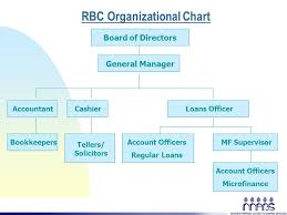 Nbc Org Chart Branch Banking Organizational Structure Of Bdo Coursework
