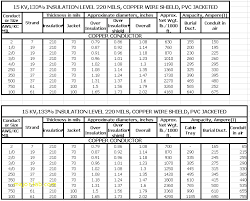 Wire Capacity Chart Wire Gage Table Frail Info