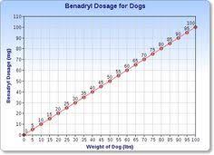 Cetirizine Dog Dosage Chart 11 Best Benadryl For Dogs Dosage Images Dogs Benadryl For