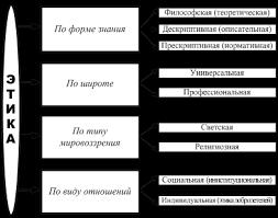Этика науки и профессиональная ответственность ученого