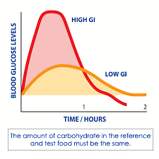 Low Gi Chart About Glycemic Index