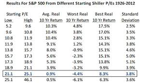 How Accurate Is The Shiller Pe As A Forecasting Tool What