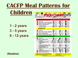 Cacfp Meal Pattern Amazing CACFP Meal Requirements Ppt Video Online Download