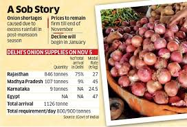Onion Price Chart India Onion Price Hike Flooding In Major Onion Producing States