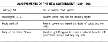 The Federalists Vs The Republicans Chart Pearson Prentice Hall Online Taks Practice