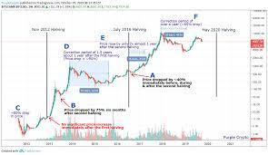 Bitcoin (btc/usd) daily price chart. Bitcoin Halving Demystified For Bitstamp Btcusd By Purplecrypto Tradingview
