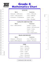 12 8th Grade Staar Math Formula Chart Staar 8th Grade Math