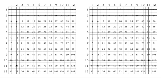 How To Teach Multiplication In 6 Easy Steps Prodigy Math Blog