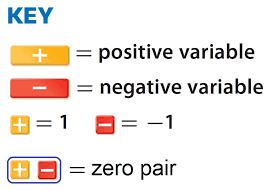 inspirational algebra tiles calculator solving two step equations with algebra tiles worksheet