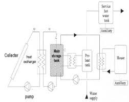 F Chart Method For Designing Solar Thermal Water Heating Systems