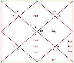 Deepika Padukone Horoscope Or 2017 2019 Find Out More