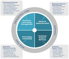 Chart Services Managed Services Chart Png