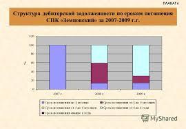 Презентация на тему Дипломная работа на тему Анализ дебиторской  7 Структура дебиторской задолженности