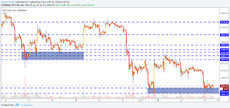 Lesson 7 Support And Resistance Levels For Coinbase Btcusd