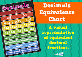 Decimals Equivalence Chart Teacher Resources And