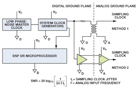 staying well grounded analog devices sampling clock distribution from digital to analog ground planes