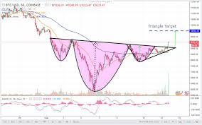 Bitcoin Technical Analysis Update Btc Usd There Is Only