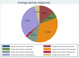 Pie Measurement Chart Pie Chart Energy Saving Measures Download Scientific Diagram