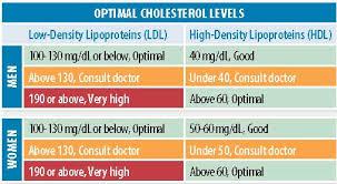 67 Inquisitive European Cholesterol Levels Chart