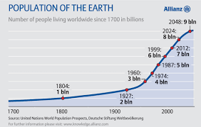 has the pattern of world population growth definitively changed  populationgrowthhistory2 jpg