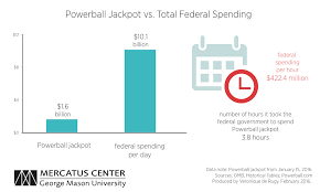 Federal Spending In Perspective The Powerball Jackpot