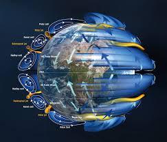 Earth Wind Patterns
