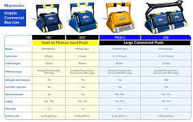 best commercial pool cleaner dolphin prox2 more chainsaw journal tronics dolphin commercial blue line comparison chart