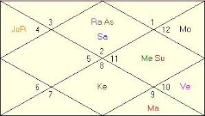 Ayurvedic Astrology Chart What Is Balarishta In Vedic Astrology