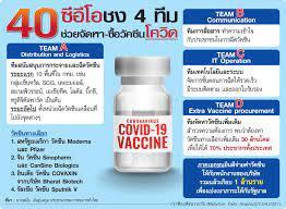 กราฟิกมติชน : 40 ซีอีโอชง 4 ทีม ช่วยจัดหา-ซื้อวัคซีนโควิด