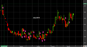 How To Read Commodity Charts