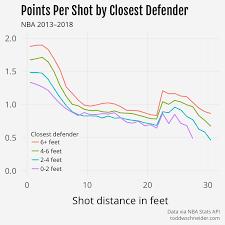 Basketball Chart Statistics Assessing Shooting Performance In Nba And Ncaa Basketball