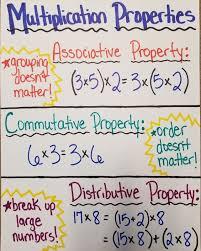 Properties Of Multiplication Anchor Chart Math Mrs Martins Classroom Website