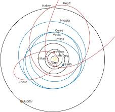 Solar System Chart Worksheet Orbits In The Solar System Astronomy