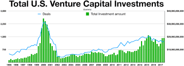 quarterly u s venture capital investments 1995 2017