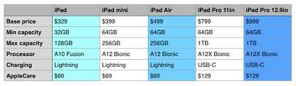 Ipad Ipad Air Ipad Mini Ipad Pro How To Choose The Best
