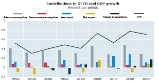 Quarterly Gdp Growth Chart Contributions To Gdp Growth Third Quarter 2017 Quarterly