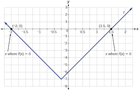 graph an absolute function with x intercepts at 2 and 1 5